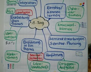 Kein Tag ohne Mind Map